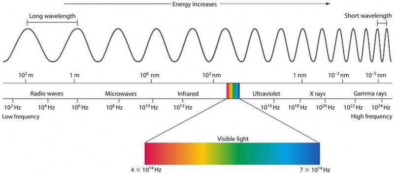 Graphic electromagnetic spectrum corrected.jpg