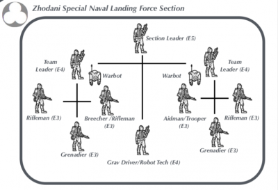 Zhodani Special Naval Landing Force Section.png