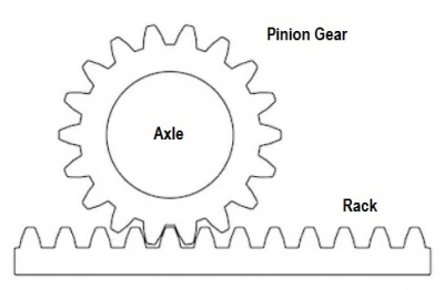 Rack and Pinion Gear 01 16 July 2019a.jpg